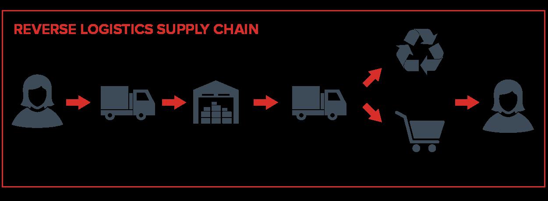 3 ways to improve reverse logistics 4