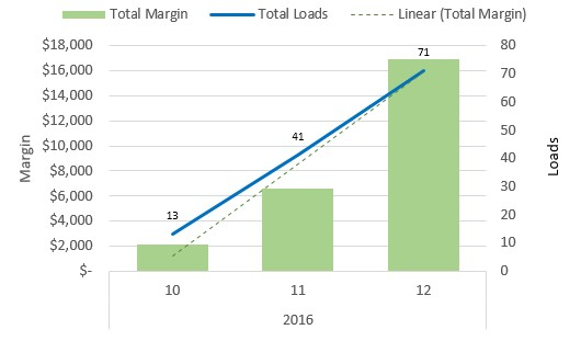 broker-gamification-december-growth-chart