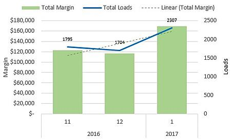 total-brokerage-performance-november-december-january-chart