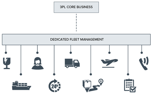 Increased_Capacity_Graphics_Fleet_Management