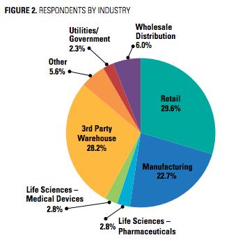 werc-2017-industry-breakdown.png
